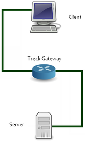 One TCP Connection